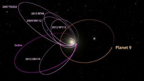 p9_kbo_orbits_labeled.jpg